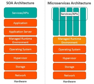 SOA-architecture-vs-microservices